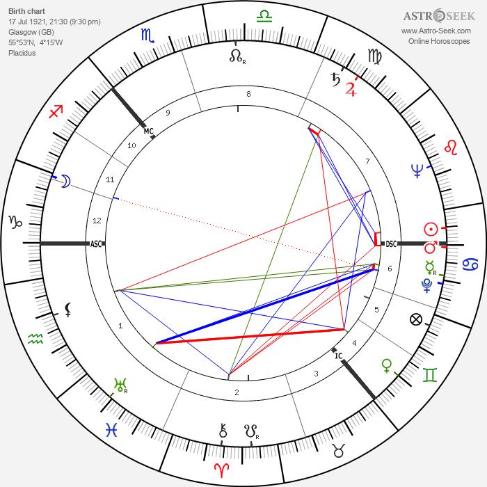 Alick Isaacs - Astrology Natal Birth Chart