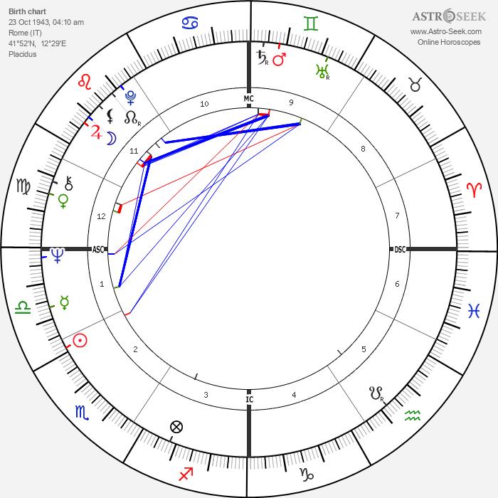 Alida Chelli - Astrology Natal Birth Chart