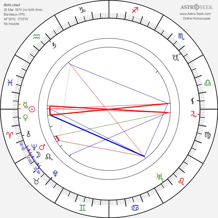 Alida Rouffe - Astrology Natal Birth Chart