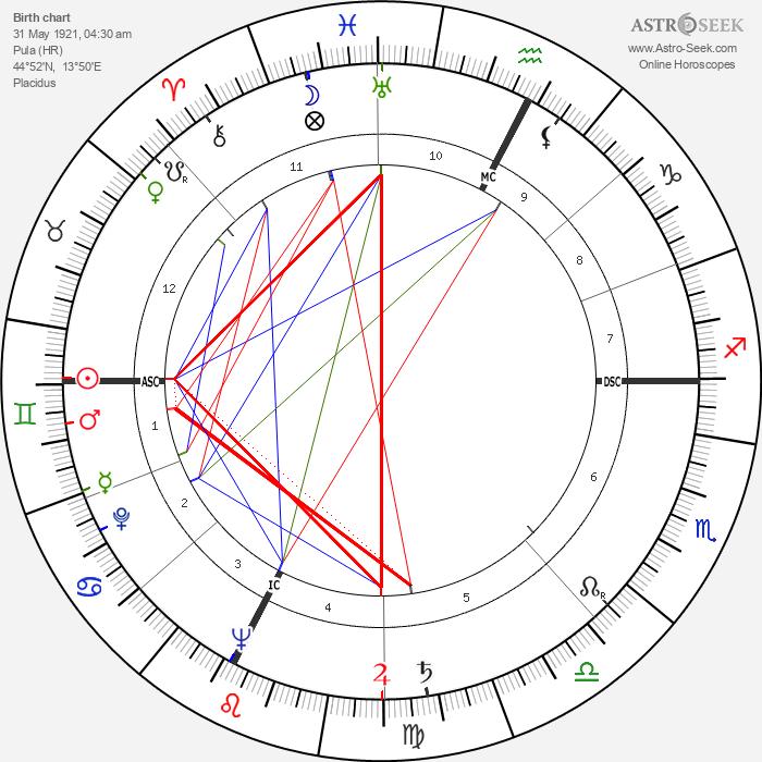 Alida Valli - Astrology Natal Birth Chart