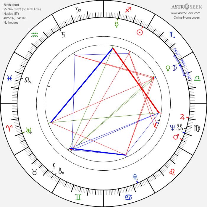 Alighiero Noschese - Astrology Natal Birth Chart
