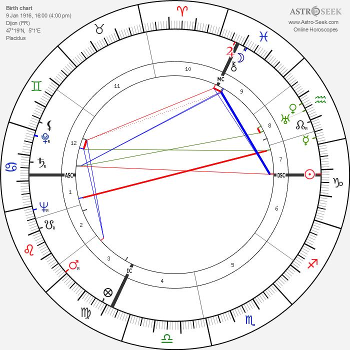 Alin Bernardin - Astrology Natal Birth Chart