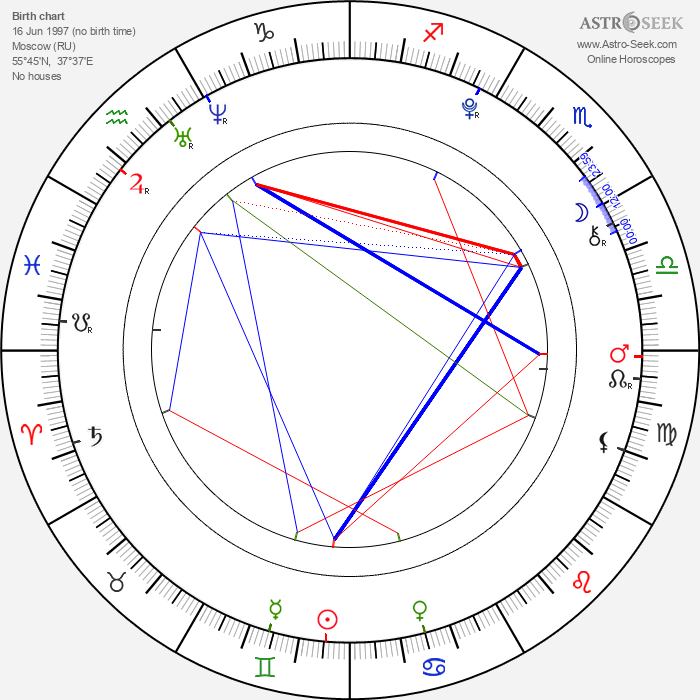 Alina Bulynko - Astrology Natal Birth Chart