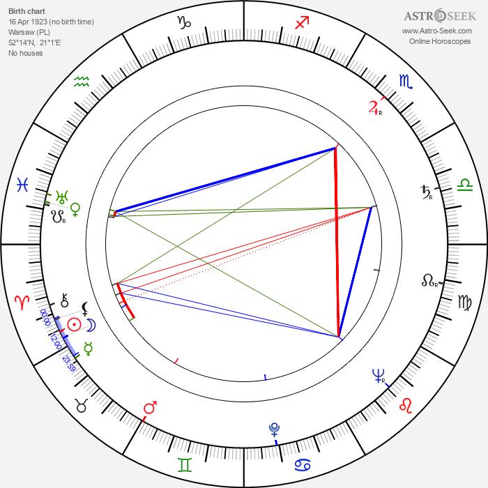 Alina Janowska - Astrology Natal Birth Chart