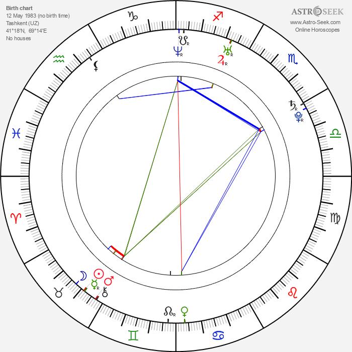 Alina Kabaeva - Astrology Natal Birth Chart