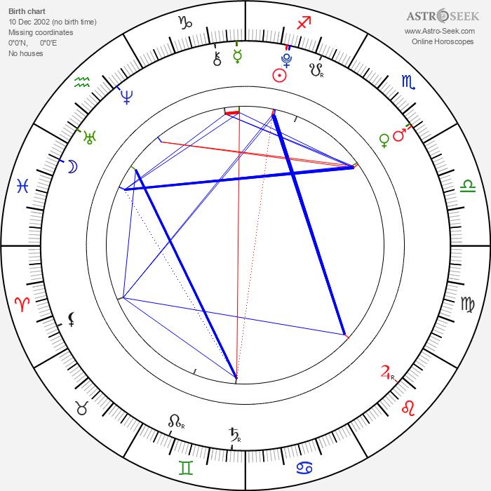 Alina Kukushkina - Astrology Natal Birth Chart