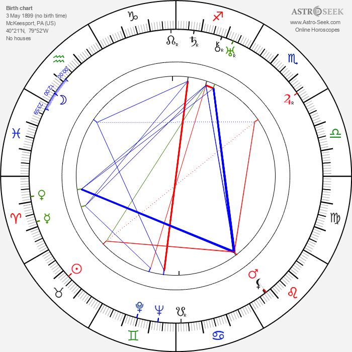 Aline MacMahon - Astrology Natal Birth Chart