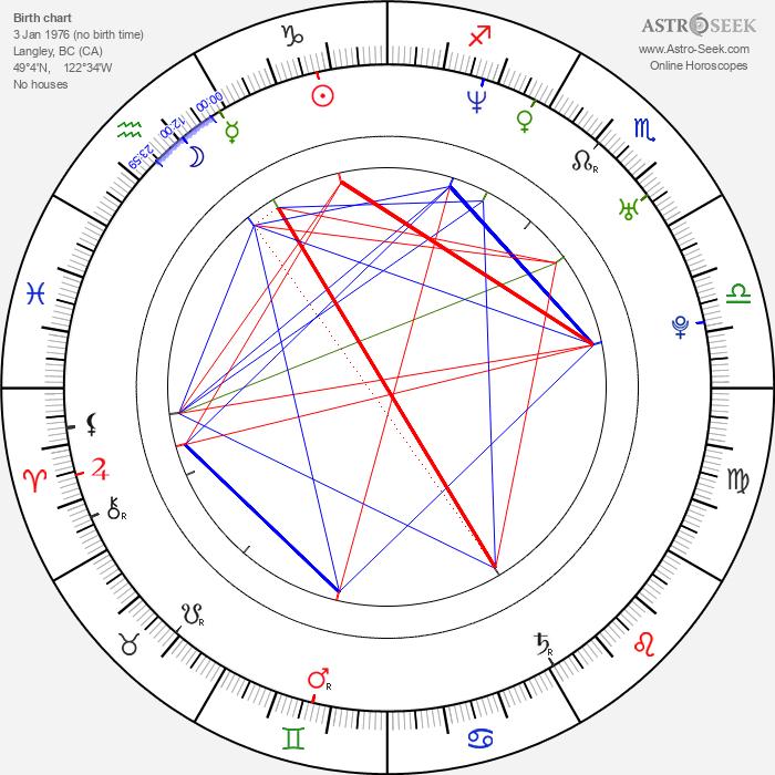 Alisen Down - Astrology Natal Birth Chart