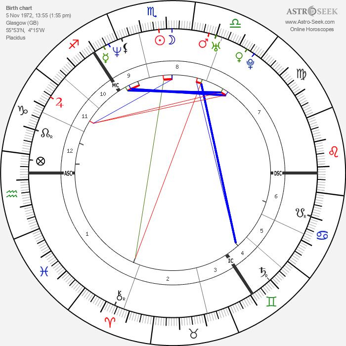 Alison Lesley Sheppard - Astrology Natal Birth Chart