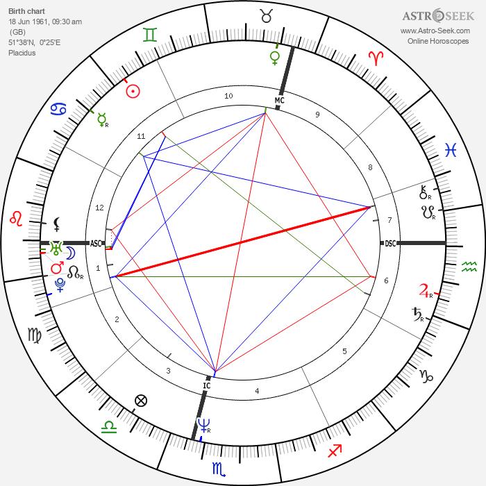 Alison Moyet - Astrology Natal Birth Chart