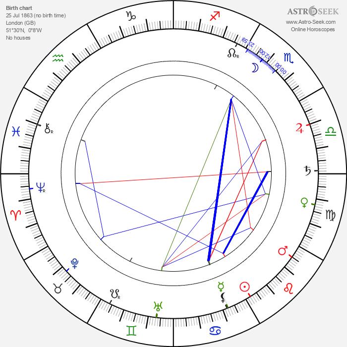 Alison Skipworth - Astrology Natal Birth Chart