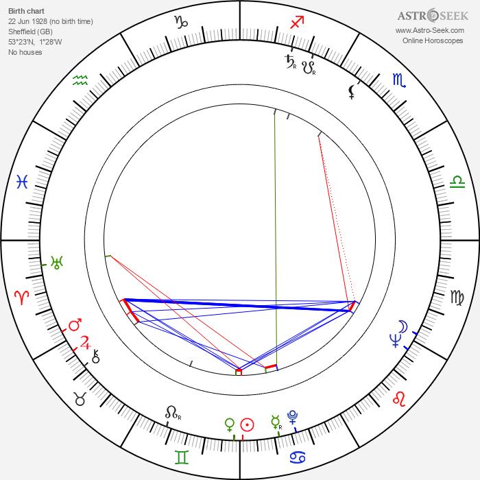 Alison Smithson - Astrology Natal Birth Chart