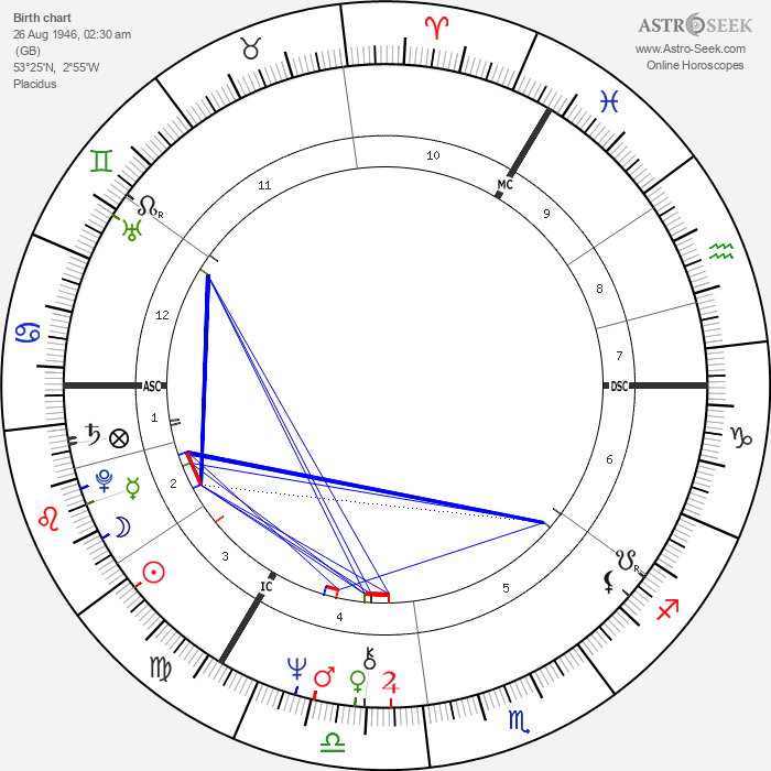 Alison Steadman - Astrology Natal Birth Chart