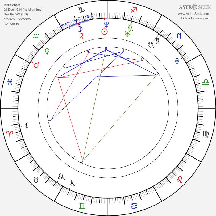 Alison Sudol - Astrology Natal Birth Chart