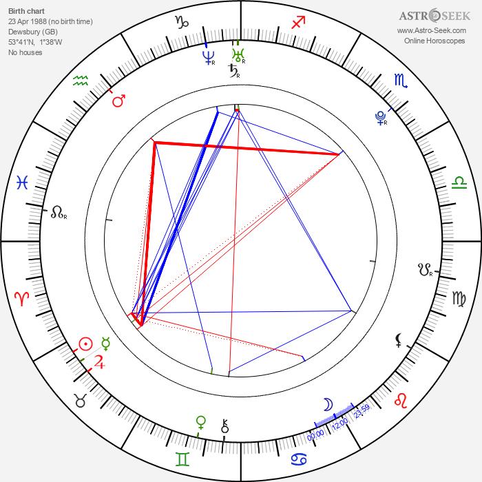 Alistair Brownlee - Astrology Natal Birth Chart