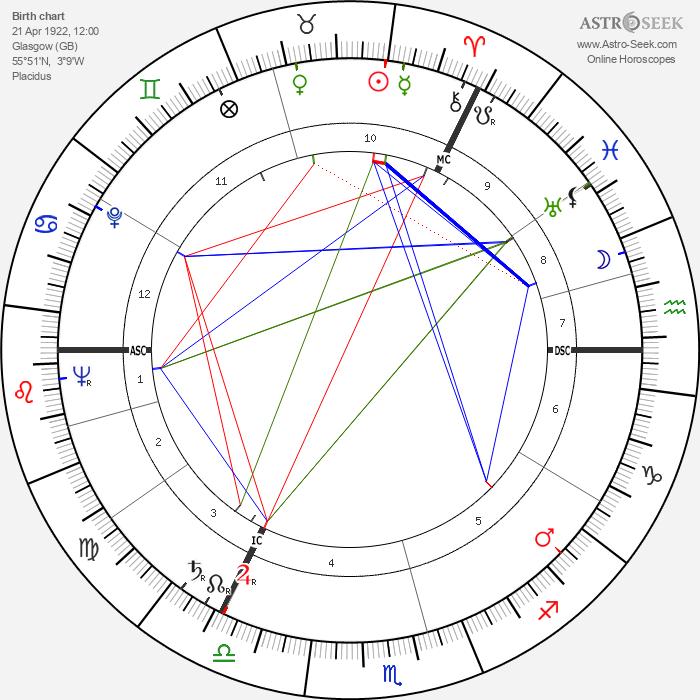 Alistair MacLean - Astrology Natal Birth Chart