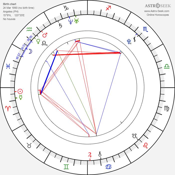 Aljur Abrenica - Astrology Natal Birth Chart