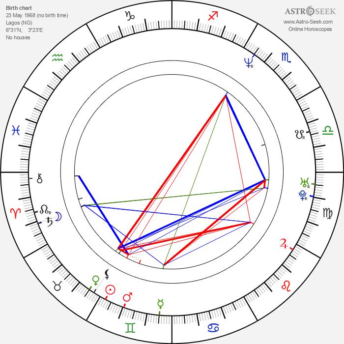 Alki David - Astrology Natal Birth Chart