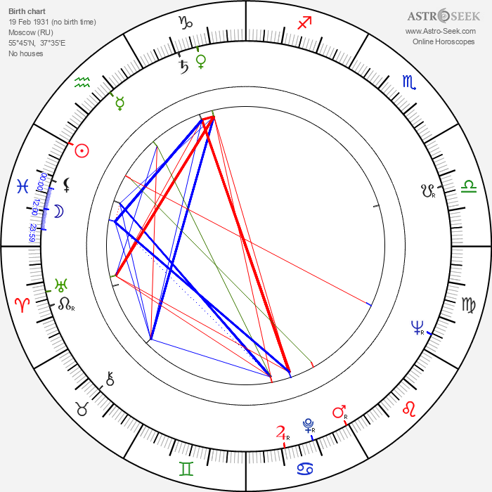 Alla Larionova - Astrology Natal Birth Chart