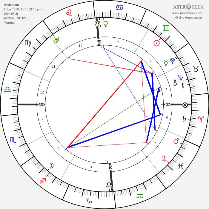 Alla Nazimova - Astrology Natal Birth Chart