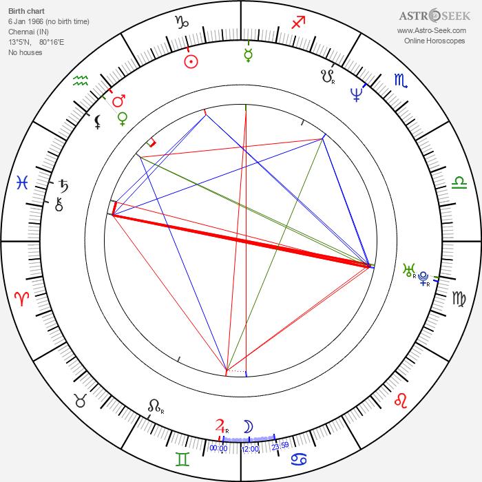 Allah Rakha Rahman - Astrology Natal Birth Chart