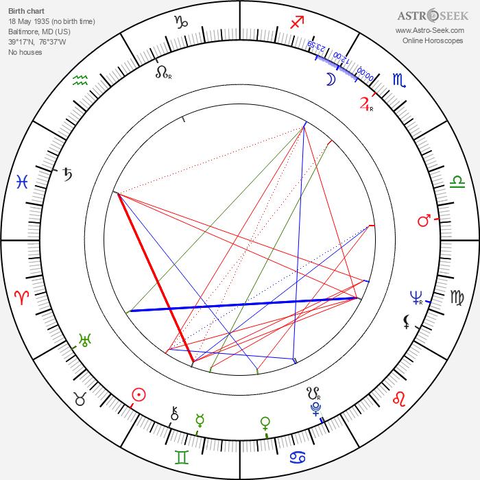 Allan Burns - Astrology Natal Birth Chart