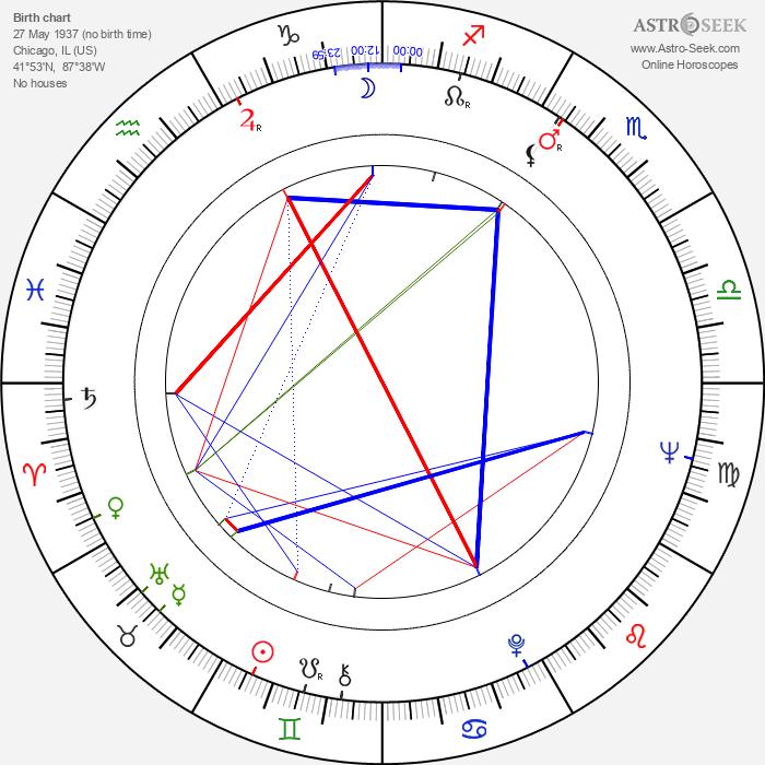 Allan Carr - Astrology Natal Birth Chart
