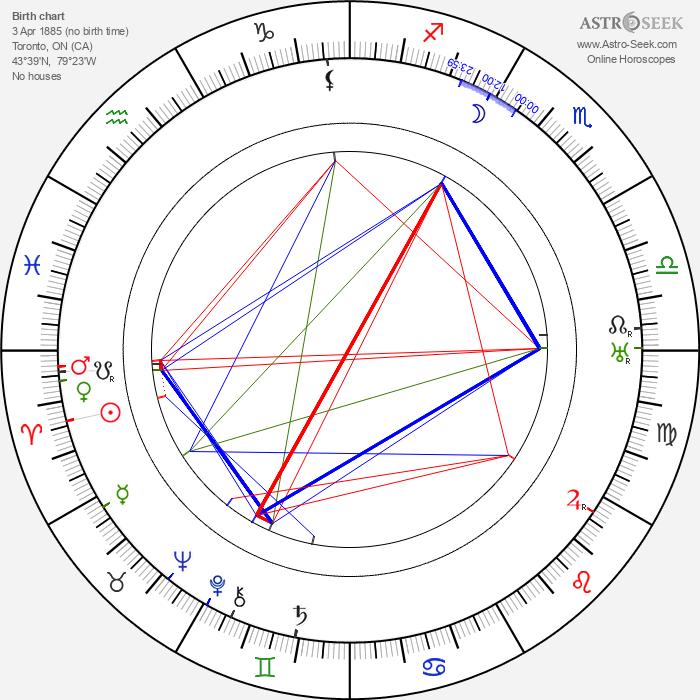 Allan Dwan - Astrology Natal Birth Chart