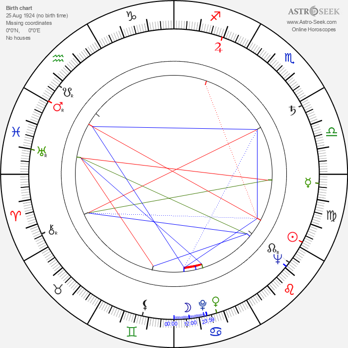 Allan Edwall - Astrology Natal Birth Chart