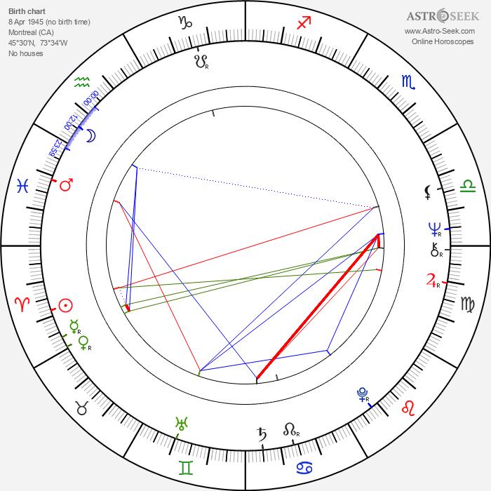 Allan F. Nicholls - Astrology Natal Birth Chart