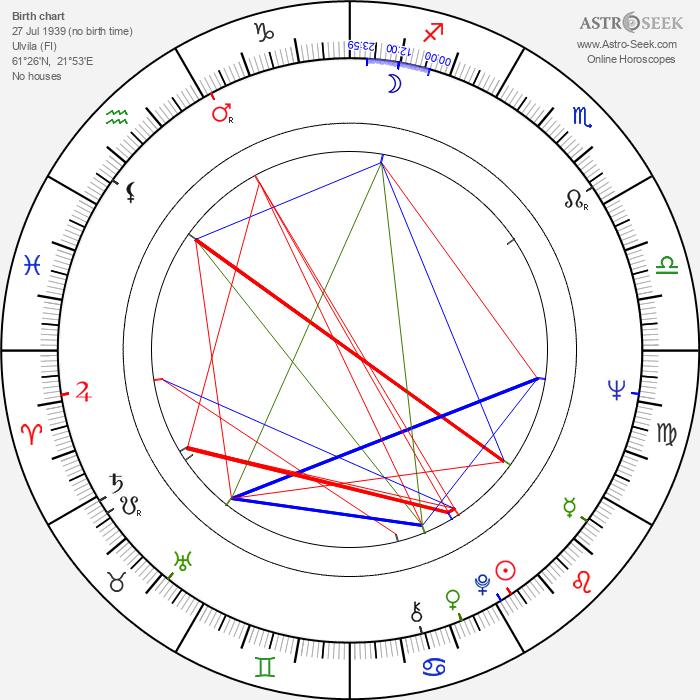 Allan Hagert - Astrology Natal Birth Chart