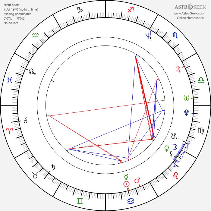 Allan Hale - Astrology Natal Birth Chart