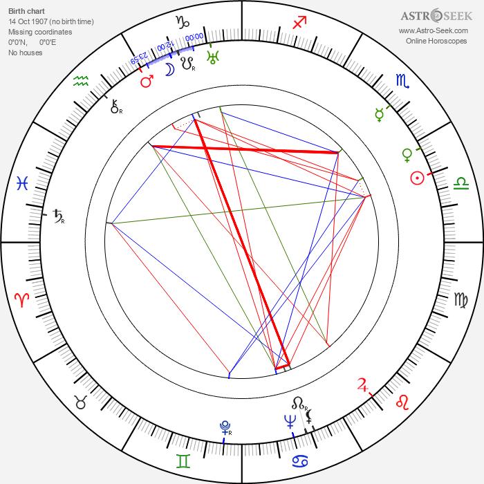 Allan Jones - Astrology Natal Birth Chart