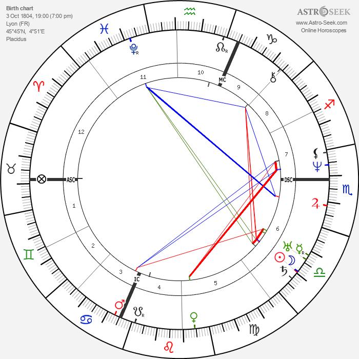 Allan Kardec - Astrology Natal Birth Chart