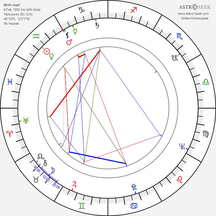 Allan King - Astrology Natal Birth Chart