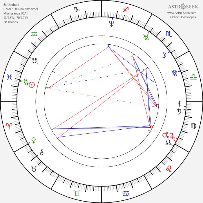 Allan Rourke - Astrology Natal Birth Chart