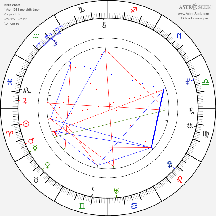 Allan Tuppurainen - Astrology Natal Birth Chart