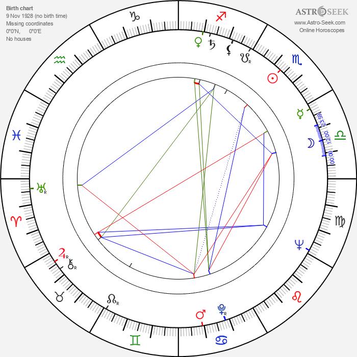 Allan Wikström - Astrology Natal Birth Chart