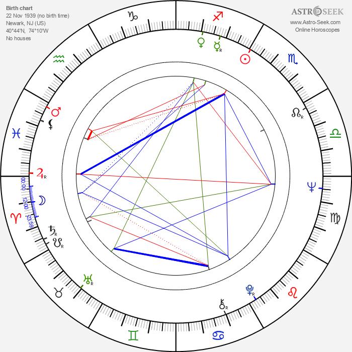 Allen Garfield - Astrology Natal Birth Chart