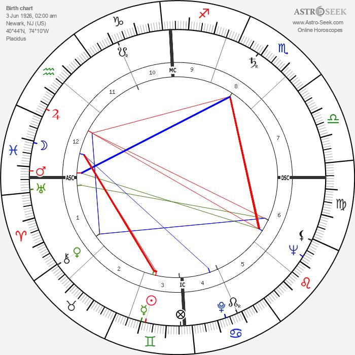 Allen Ginsberg - Astrology Natal Birth Chart