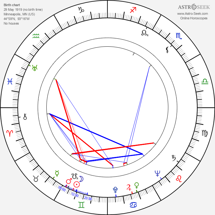 Allen Joseph - Astrology Natal Birth Chart