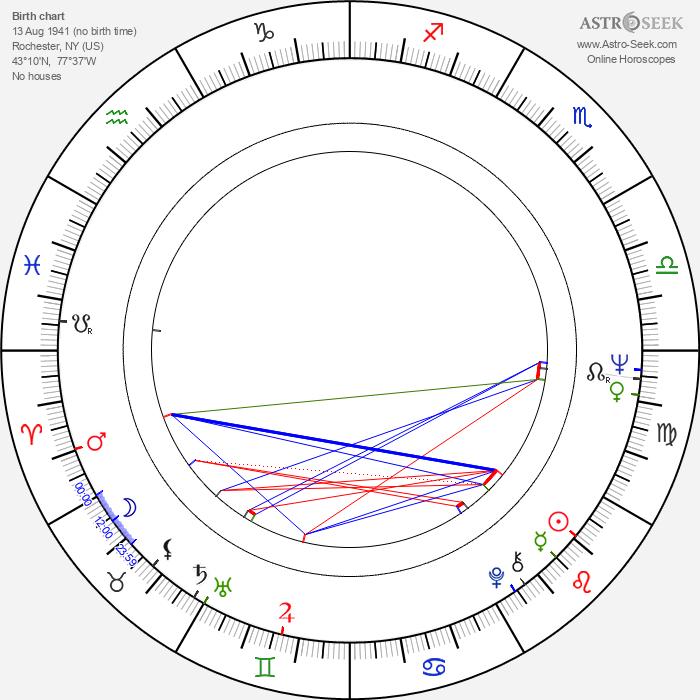 Allen S. Epstein - Astrology Natal Birth Chart