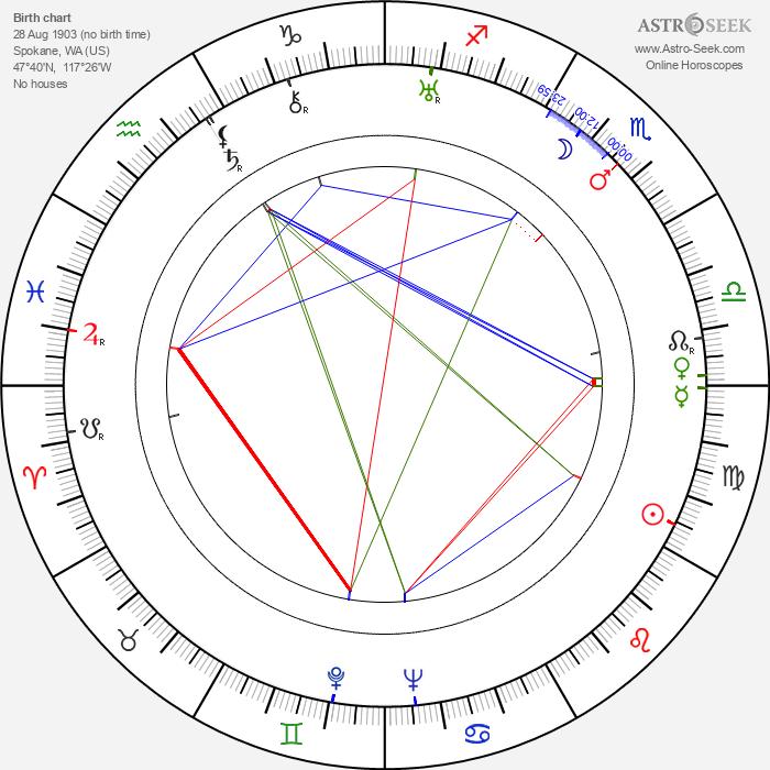 Allen Vincent - Astrology Natal Birth Chart