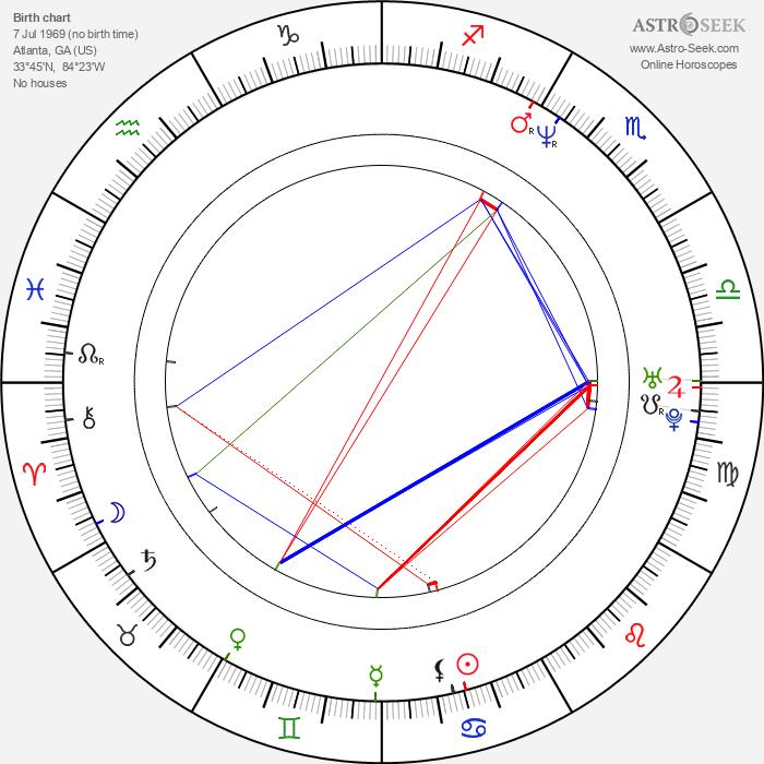 Allen Wilbanks - Astrology Natal Birth Chart