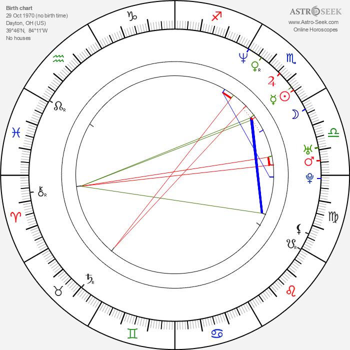Allen Wolf - Astrology Natal Birth Chart
