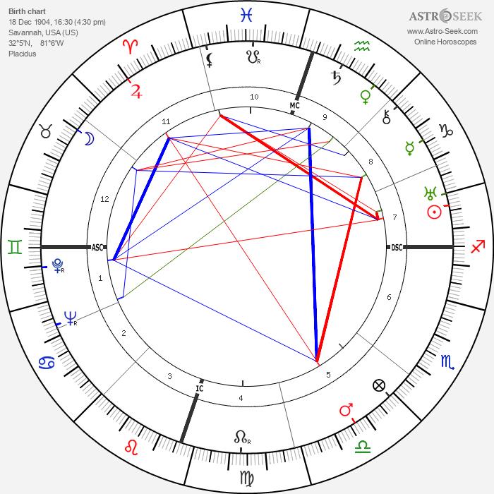 Alligator Man - Astrology Natal Birth Chart