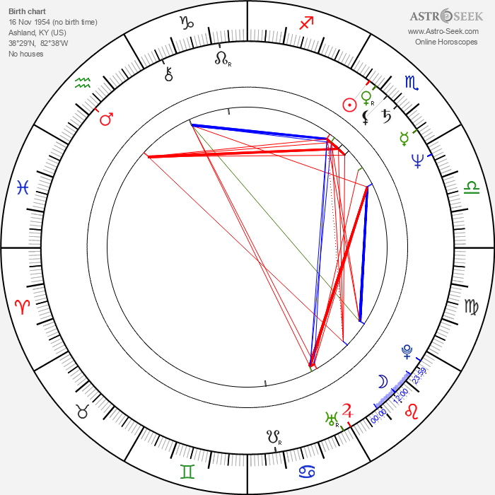 Allison Anders - Astrology Natal Birth Chart