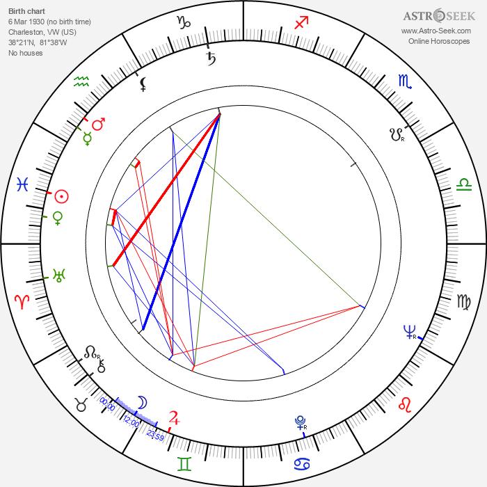 Allison Hayes - Astrology Natal Birth Chart