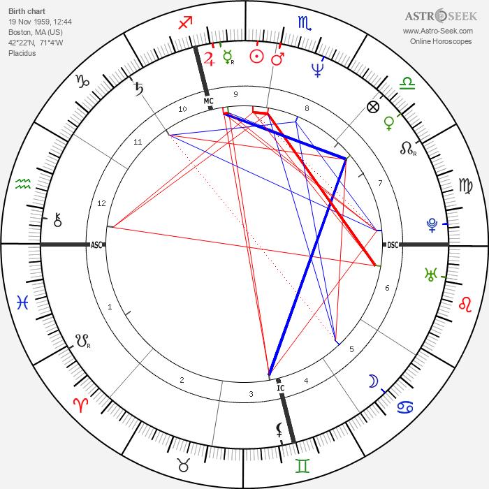 Allison Janney - Astrology Natal Birth Chart