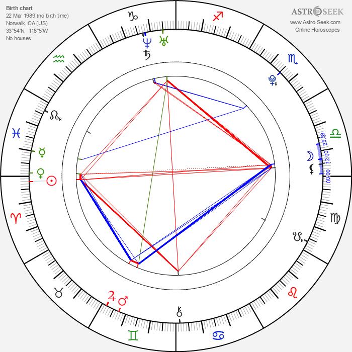 Allison Stokke - Astrology Natal Birth Chart